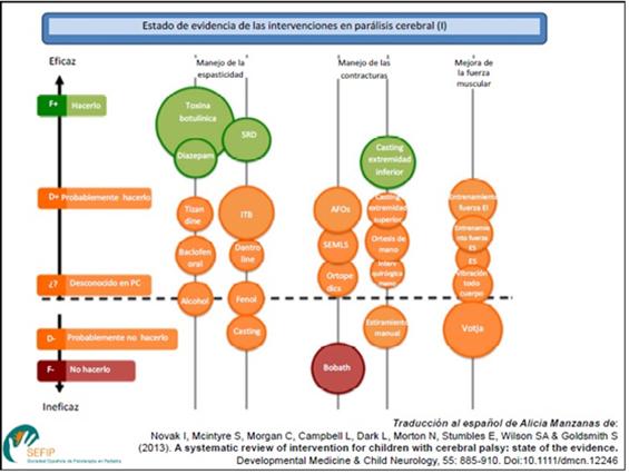 Estado de evidencia de las intervenciones en parálisis cerebral I