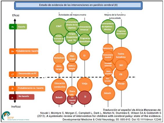 Estado de evidencia de las intervenciones en parálisis cerebral II