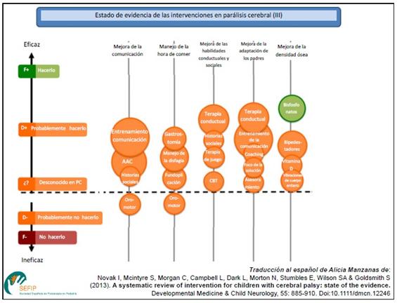 Estado de evidencia de las intervenciones en parálisis cerebral III