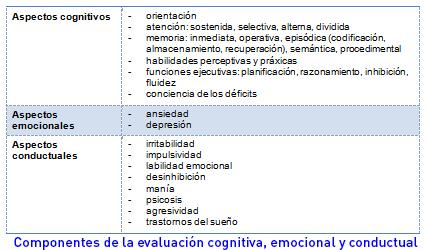 evaluación neuropsicologica