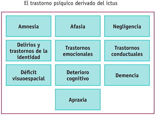 Trastornos-psíquicos-derivados-del-ictus
