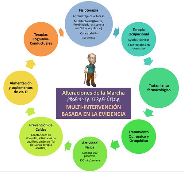 Multi-intervención rehabilitación marcha