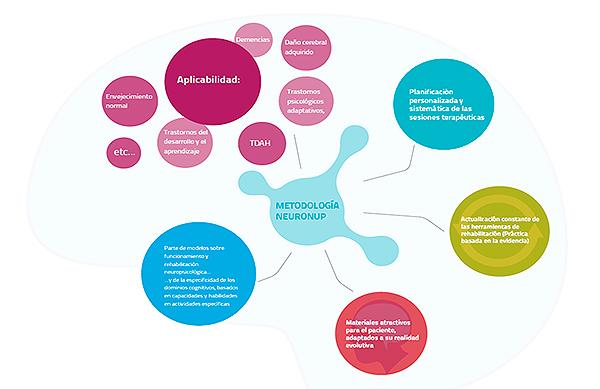 La Red Menni añade la plataforma de rehabilitación NeuronUp a sus opciones terapéuticas