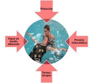 terapia acuática distonía