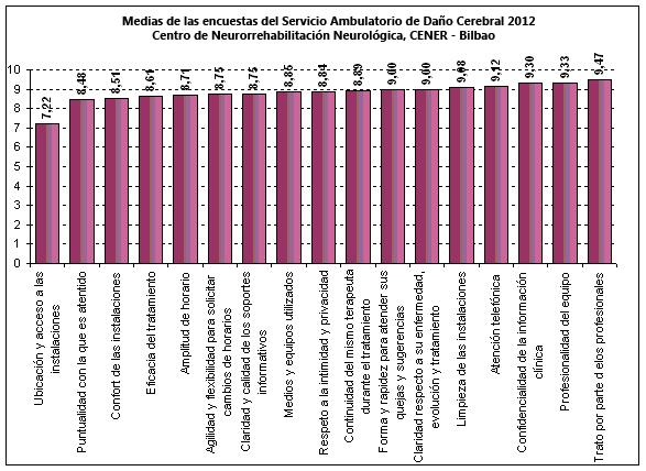 Encuestas CENER