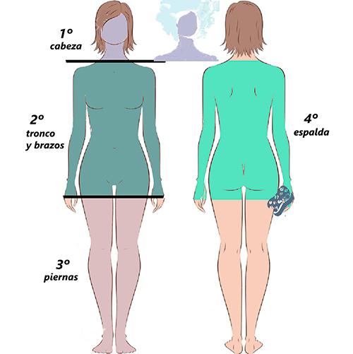 Esquema visual de secuencia para ducha