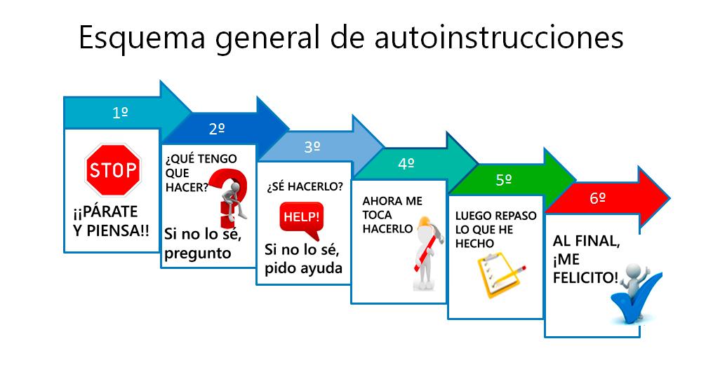 autoinstrucciones