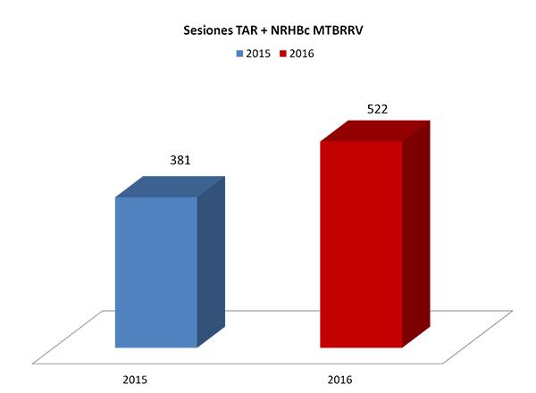 Incremento de las sesiones de robótica entre la I Ed. (2015) y II Ed.(2016) del MTBRRV, sólo computando las sesiones específicas de neurorehabilitación con robótica realizadas con los pacientes entre los meses de febrero y mayo.