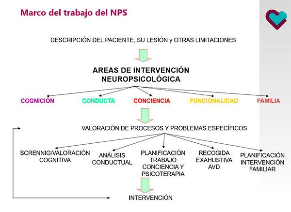 Intervención-neuropsicológica