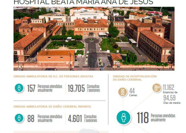 Hospital Beata María Ana atendió durante el año 2018 a más de 350 pacientes con daño cerebral