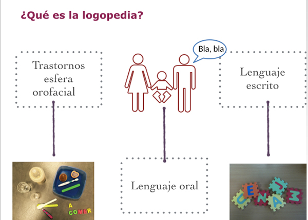 ¿Cuál es el papel de la logopedia en el daño cerebral infantil?