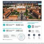 El Hospital Beata María Ana atendió a más de 360 pacientes con daño cerebral en 2019
