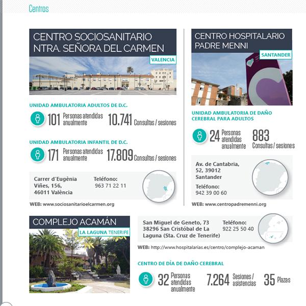 La atención al DCA en nuestros centros de Valencia, Tenerife y Santander en 2019